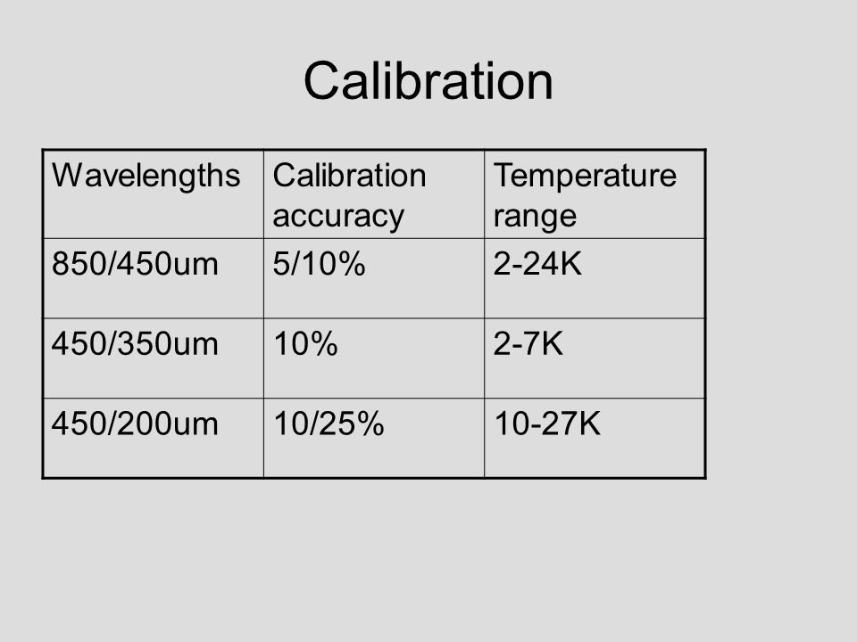 Calibration WavelengthsCalibration accuracy Temperature range 850/450um5/10%2-24K 450/350um10%2-7K 450/200um10/25%10-27K