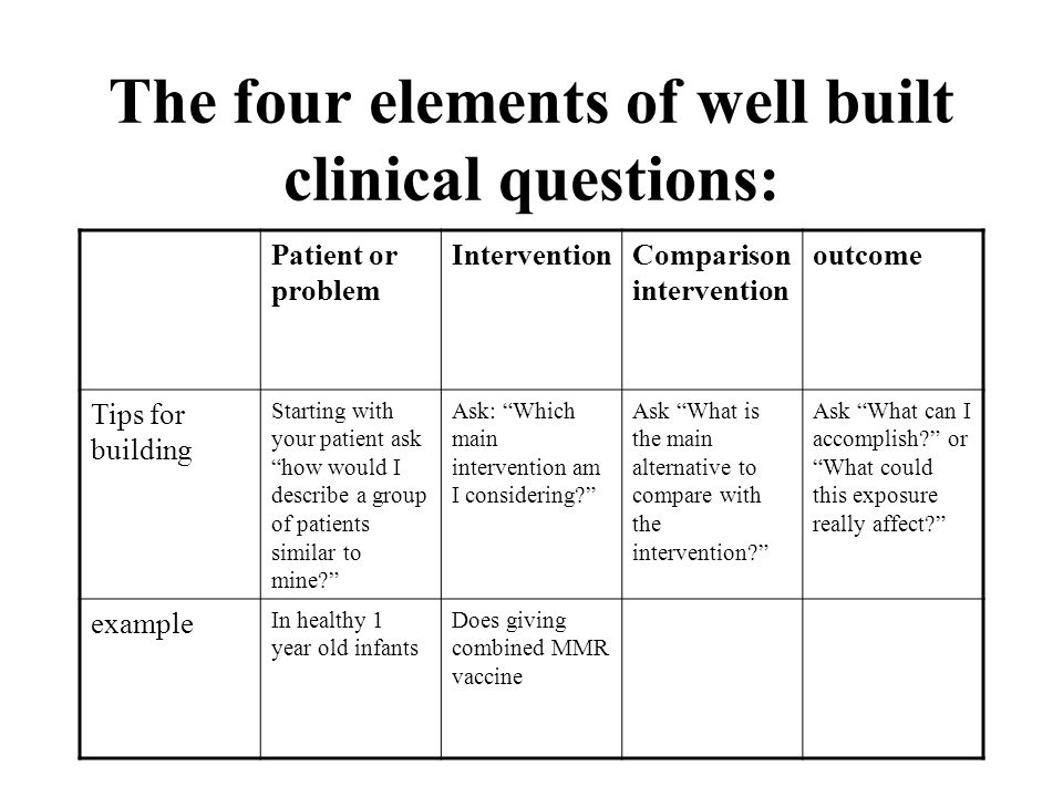The four elements of well built clinical questions: Patient or problem InterventionComparison intervention outcome Tips for building Starting with your patient ask how would I describe a group of patients similar to mine.