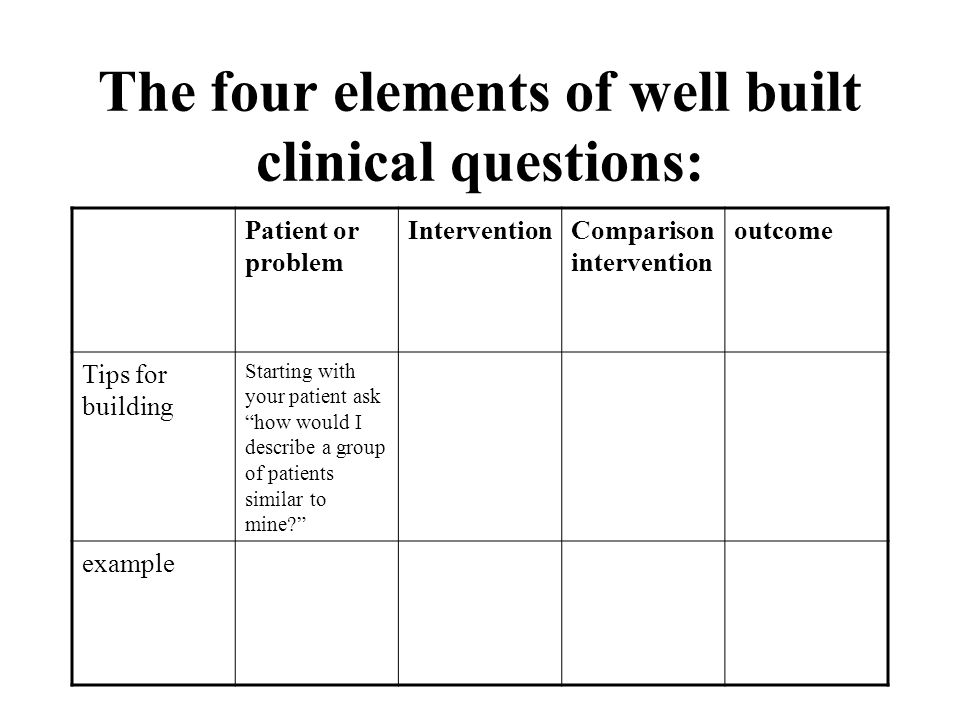 The four elements of well built clinical questions: Patient or problem InterventionComparison intervention outcome Tips for building example