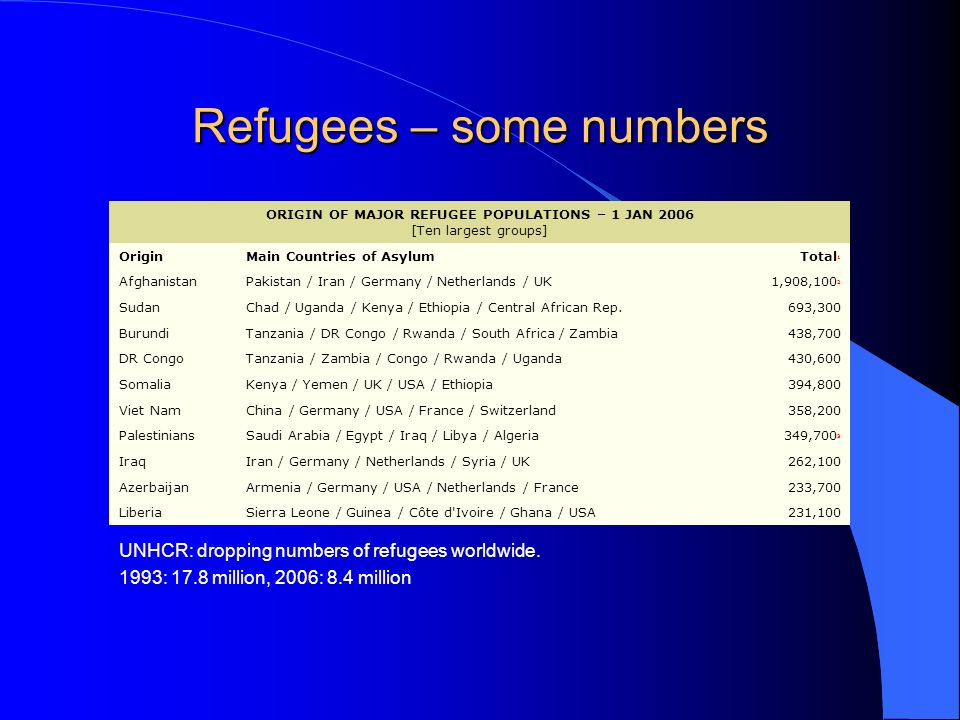 Refugees – some numbers UNHCR: dropping numbers of refugees worldwide.