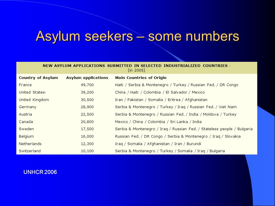 Asylum seekers – some numbers UNHCR 2006 NEW ASYLUM APPLICATIONS SUBMITTED IN SELECTED INDUSTRIALIZED COUNTRIES 1 [in 2005] Country of AsylumAsylum applicationsMain Countries of Origin France49,700Haiti / Serbia & Montenegro / Turkey / Russian Fed.