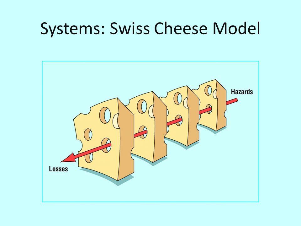 Systems: Swiss Cheese Model