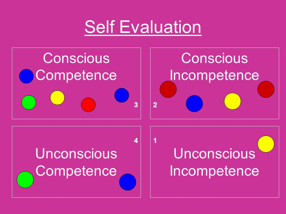 Self Evaluation Conscious Competence 3 Conscious Incompetence 2 4 Unconscious Competence 1 Unconscious Incompetence