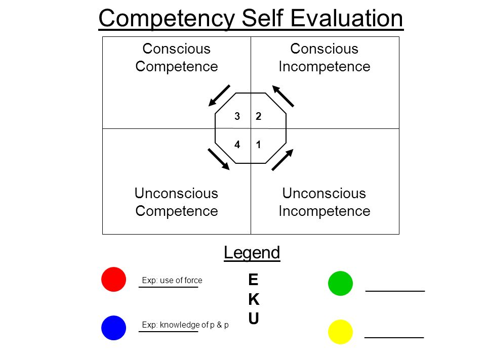 Unconscious Competence Unconscious Incompetence Conscious Competence Conscious Incompetence 1 23 4 Competency Self Evaluation Legend EKUEKU _________ Exp: use of force Exp: knowledge of p & p