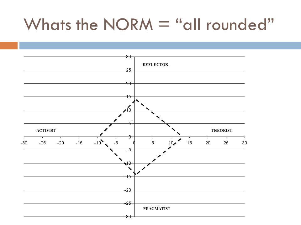 Whats the NORM = all rounded REFLECTOR PRAGMATIST ACTIVISTTHEORIST