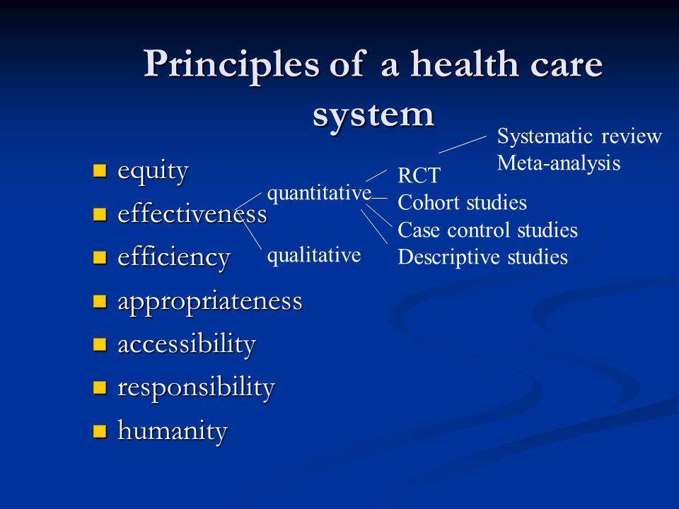 Principles of a health care system equity equity effectiveness effectiveness efficiency efficiency appropriateness appropriateness accessibility accessibility responsibility responsibility humanity humanity quantitative qualitative RCT Cohort studies Case control studies Descriptive studies Systematic review Meta-analysis