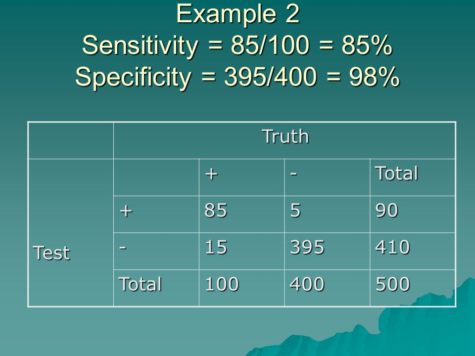 Example 2 Sensitivity = 85/100 = 85% Specificity = 395/400 = 98% Truth Truth Test+-Total +85590 -15395410 Total100400500