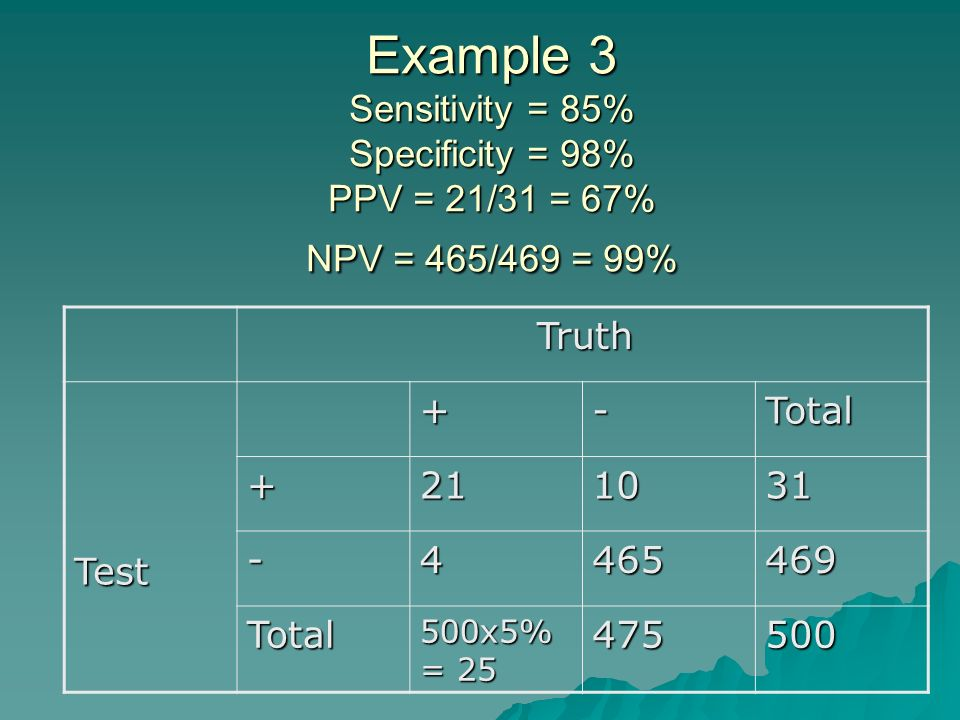 Example 3 Sensitivity = 85% Specificity = 98% PPV = 21/31 = 67% NPV = 465/469 = 99% Truth Truth Test+-Total +211031 -4465469 Total 500x5% = 25 475500