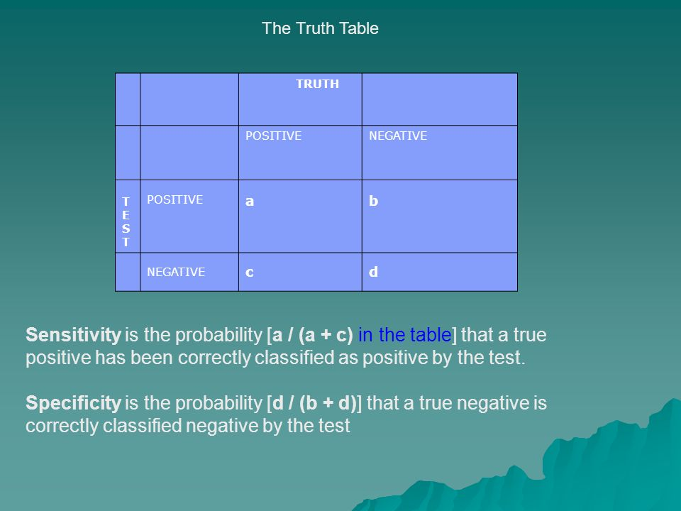 The Truth Table TRUTH POSITIVENEGATIVE TESTTEST POSITIVE ab NEGATIVE cd Sensitivity is the probability [a / (a + c) in the table] that a true positive has been correctly classified as positive by the test.