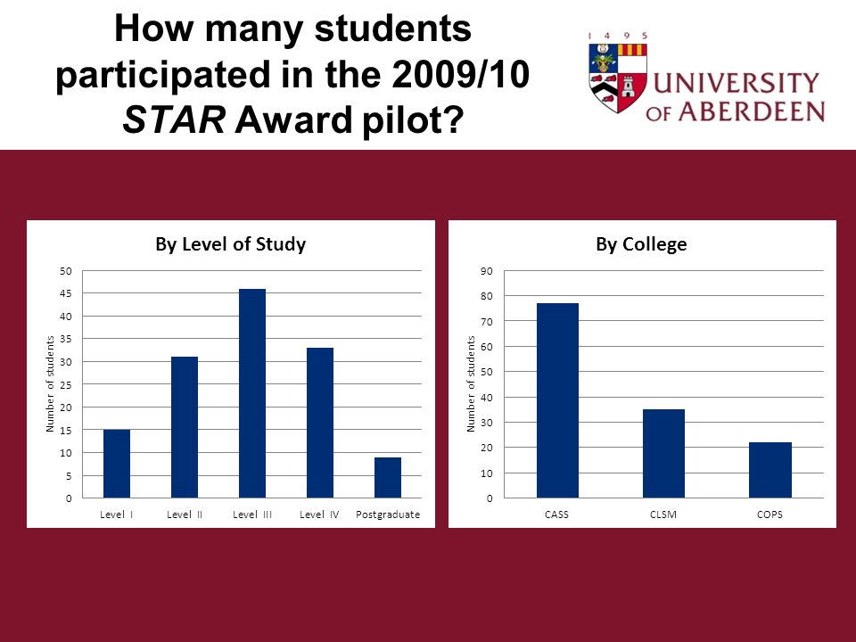 How many students participated in the 2009/10 STAR Award pilot