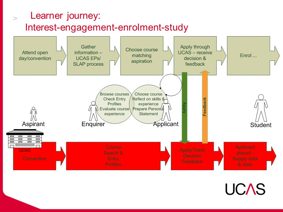 Learner journey: Interest-engagement-enrolment-study