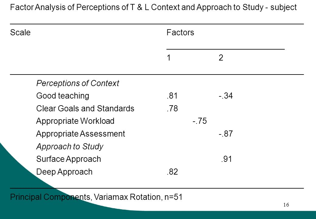 16 Factor Analysis of Perceptions of T & L Context and Approach to Study - subject _________________________________________________________________ ScaleFactors __________________________ 12 _________________________________________________________________ Perceptions of Context Good teaching.81-.34 Clear Goals and Standards.78 Appropriate Workload-.75 Appropriate Assessment-.87 Approach to Study Surface Approach.91 Deep Approach.82 _________________________________________________________________ Principal Components, Variamax Rotation, n=51