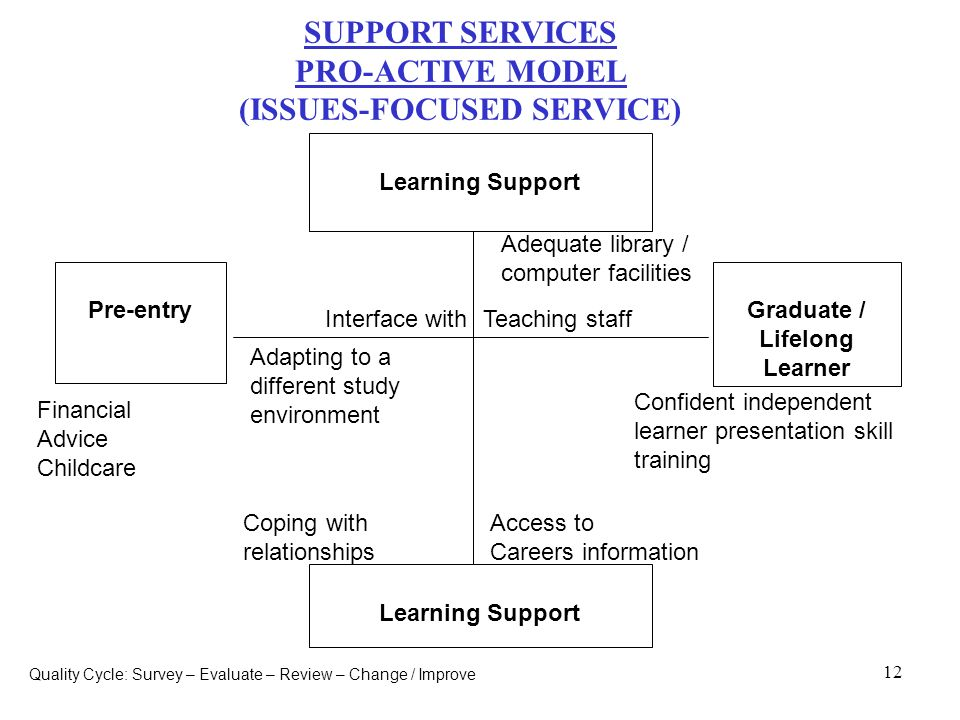 12 SUPPORT SERVICES PRO-ACTIVE MODEL (ISSUES-FOCUSED SERVICE) Access to Careers information Coping with relationships Confident independent learner presentation skill training Financial Advice Childcare Adapting to a different study environment Teaching staffInterface with Graduate / Lifelong Learner Pre-entry Adequate library / computer facilities Quality Cycle: Survey – Evaluate – Review – Change / Improve Learning Support