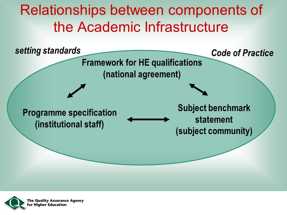 Relationships between components of the Academic Infrastructure Framework for HE qualifications (national agreement) Subject benchmark statement (subject community) Programme specification (institutional staff) Code of Practice setting standards