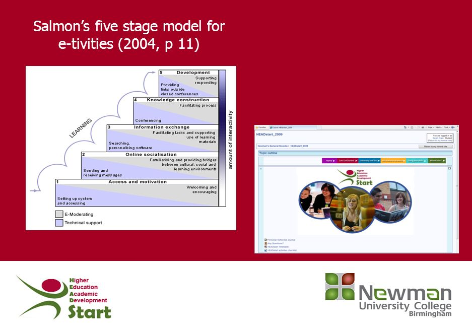 Salmons five stage model for e-tivities (2004, p 11)