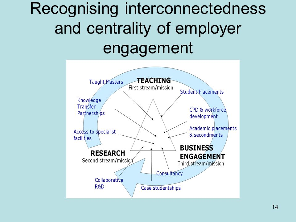 14 Recognising interconnectedness and centrality of employer engagement