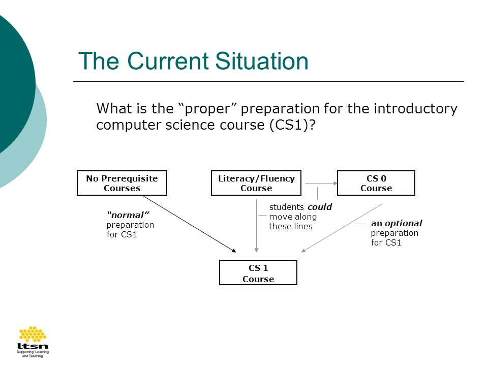 The Current Situation What is the proper preparation for the introductory computer science course (CS1).