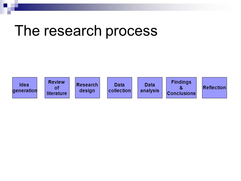 The research process Data collection Research design Review of literature Idea generation Data analysis Reflection Findings & Conclusions