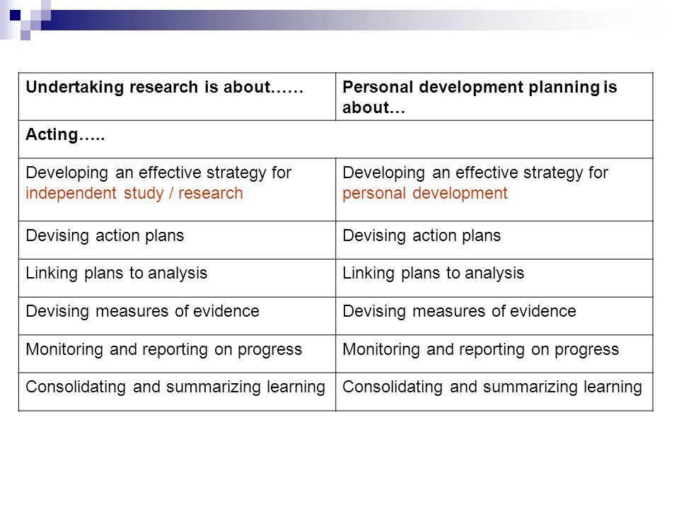 Undertaking research is about……Personal development planning is about… Acting…..