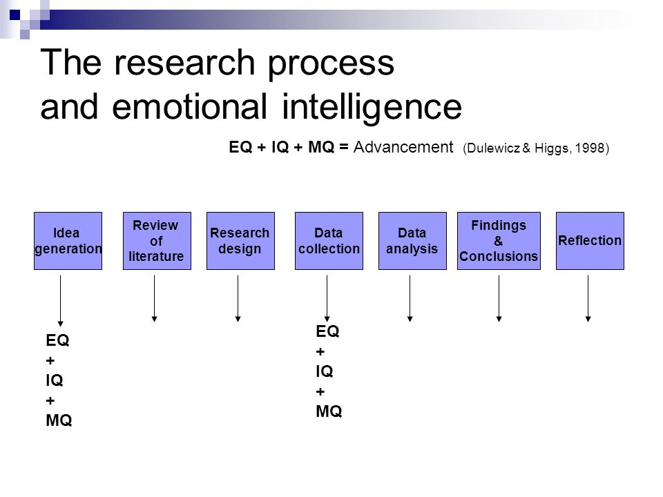 The research process and emotional intelligence Data collection Research design Review of literature Idea generation Data analysis Reflection Findings & Conclusions EQ + IQ + MQ = Advancement (Dulewicz & Higgs, 1998) EQ + IQ + MQ EQ + IQ + MQ