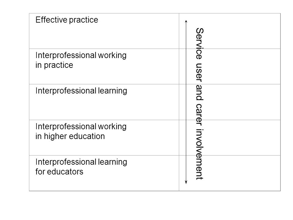 Effective practice Interprofessional working in practice Interprofessional learning Interprofessional working in higher education Interprofessional learning for educators Service user and carer involvement