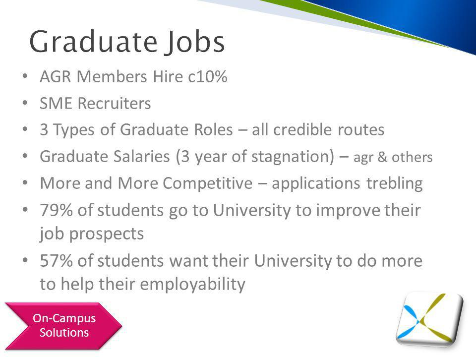 Graduate Jobs AGR Members Hire c10% SME Recruiters 3 Types of Graduate Roles – all credible routes Graduate Salaries (3 year of stagnation) – agr & others More and More Competitive – applications trebling 79% of students go to University to improve their job prospects 57% of students want their University to do more to help their employability