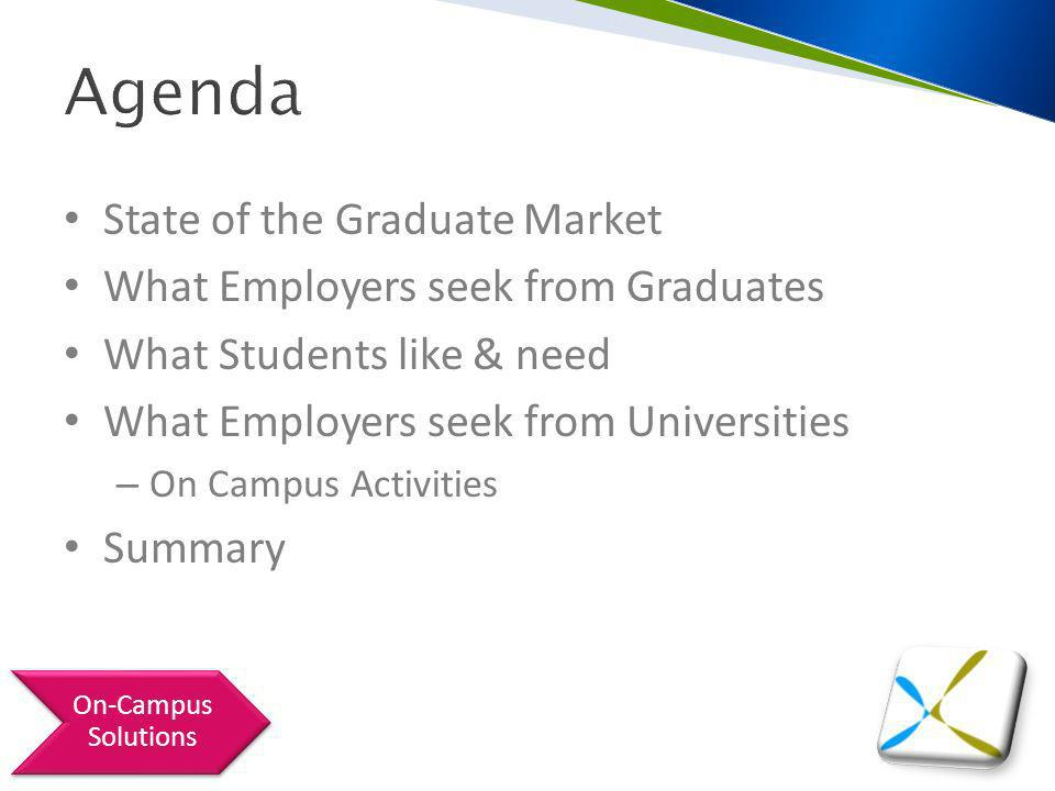 Agenda State of the Graduate Market What Employers seek from Graduates What Students like & need What Employers seek from Universities – On Campus Activities Summary