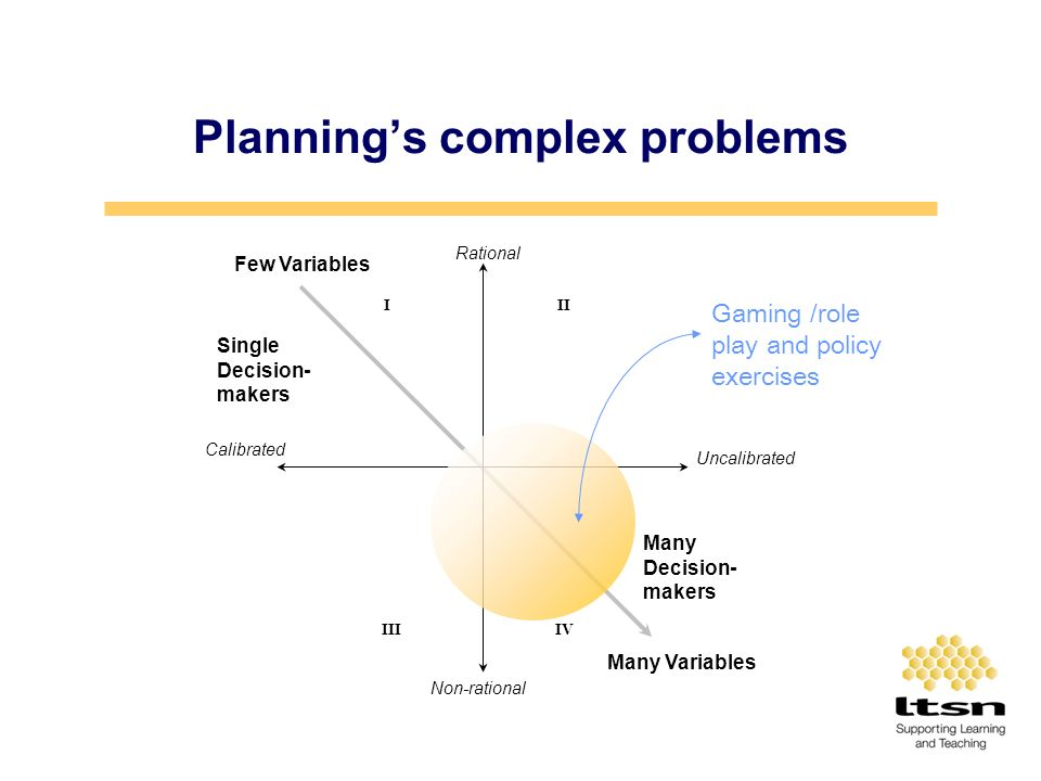 Plannings complex problems Calibrated Rational III IIIIV Non-rational Many Variables Few Variables Uncalibrated Many Decision- makers Single Decision- makers Gaming /role play and policy exercises