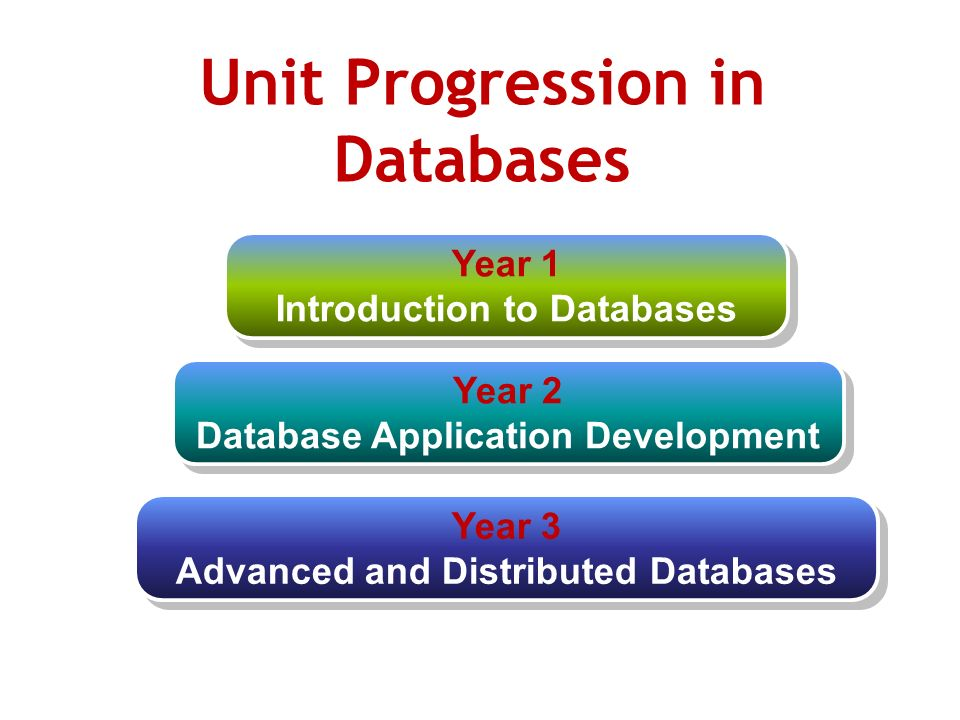 Year 3 Advanced and Distributed Databases Year 3 Advanced and Distributed Databases Year 2 Database Application Development Year 2 Database Application Development Year 1 Introduction to Databases Year 1 Introduction to Databases Unit Progression in Databases