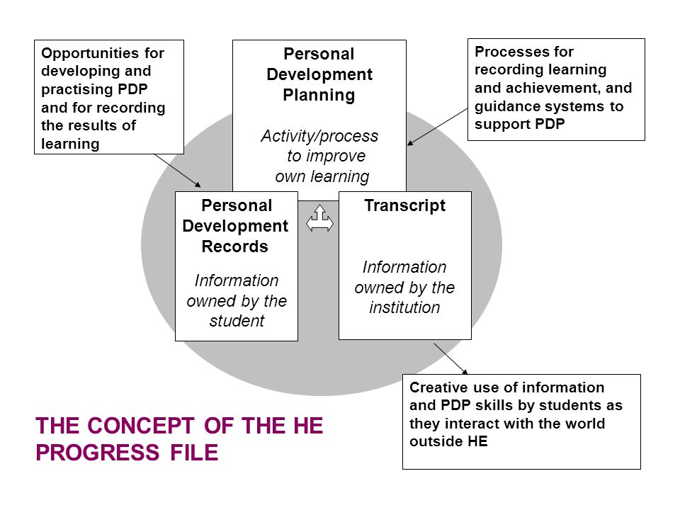 Personal Development Planning Activity/process to improve own learning Personal Development Records Information owned by the student Transcript Information owned by the institution Processes for recording learning and achievement, and guidance systems to support PDP Opportunities for developing and practising PDP and for recording the results of learning Creative use of information and PDP skills by students as they interact with the world outside HE THE CONCEPT OF THE HE PROGRESS FILE