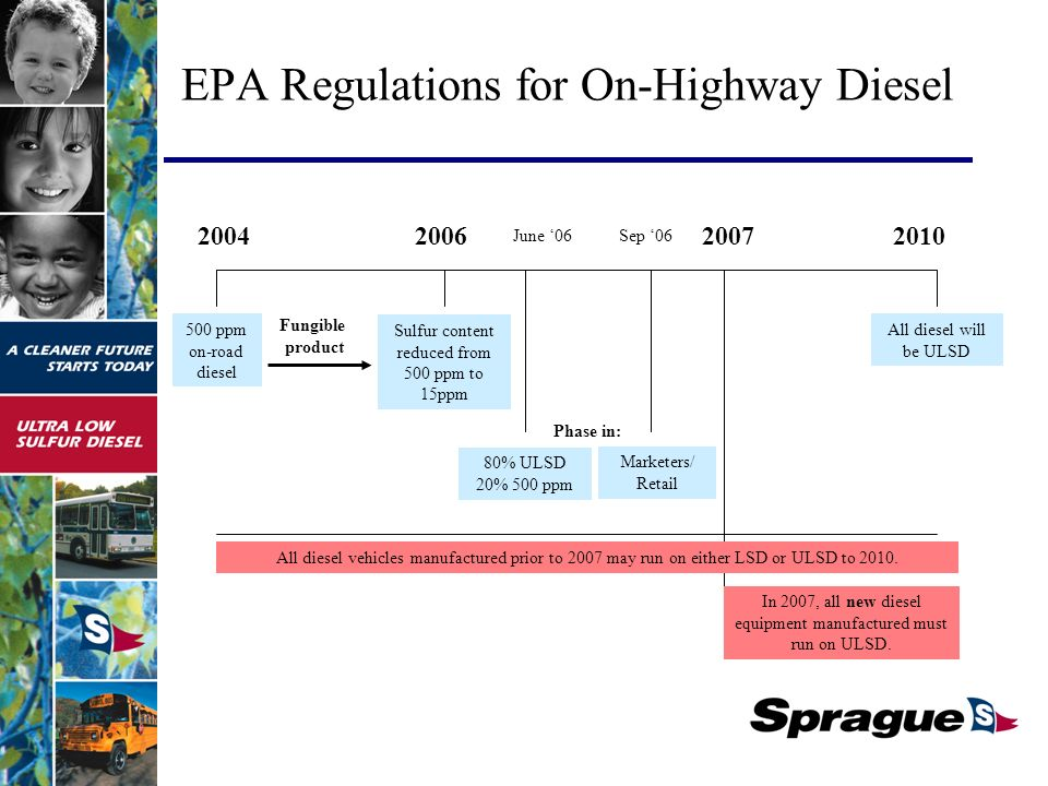 EPA Regulations for On-Highway Diesel ppm on-road diesel Sulfur content reduced from 500 ppm to 15ppm All diesel will be ULSD 80% ULSD 20% 500 ppm Phase in: Fungible product June 06 In 2007, all new diesel equipment manufactured must run on ULSD.