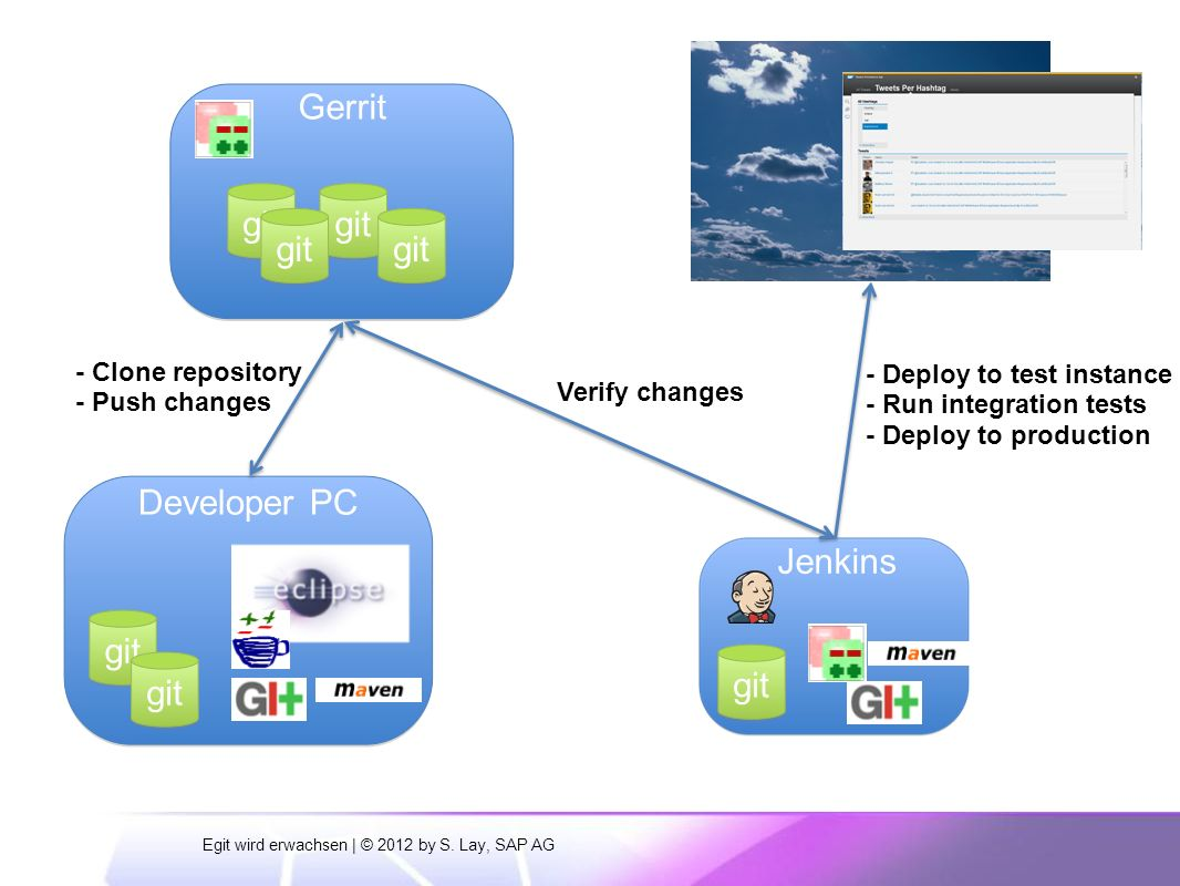 Jenkins Developer PC Gerrit git Developer PC git - Clone repository - Push changes Verify changes - Deploy to test instance - Run integration tests - Deploy to production git Egit wird erwachsen | © 2012 by S.