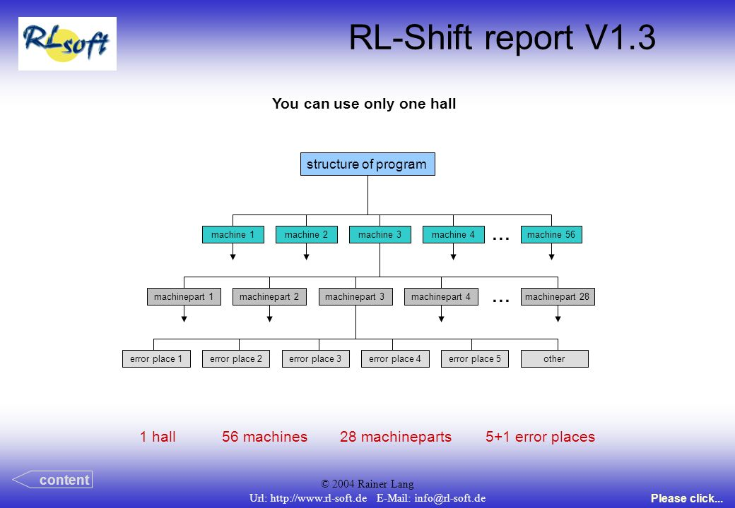 © 2004 Rainer Lang Url: http://www.rl-soft.de E-Mail: info@rl-soft.de RL-Shift report V1.3 You can use only one hall structure of program error place 1error place 2error place 3error place 4error place 5other...