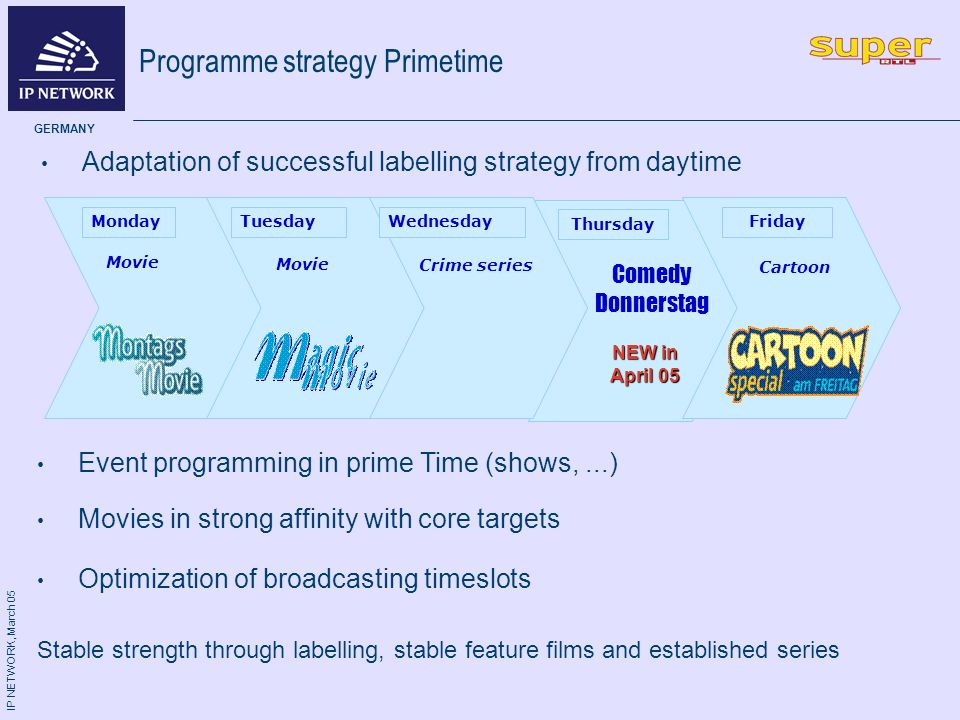 IP NETWORK, March 05 GERMANY Adaptation of successful labelling strategy from daytime Programme strategy Primetime Event programming in prime Time (shows,...) Stable strength through labelling, stable feature films and established series Optimization of broadcasting timeslots Movies in strong affinity with core targets TuesdayWednesdayFridayMonday Movie Crime series Cartoon Thursday Comedy Donnerstag NEW in April 05