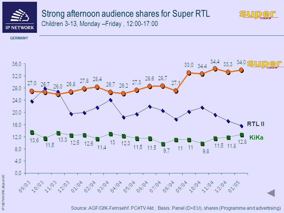 IP NETWORK, March 05 GERMANY Strong afternoon audience shares for Super RTL KiKa Children 3-13, Monday –Friday, 12:00-17:00 Source: AGF/GfK-Fernsehf.