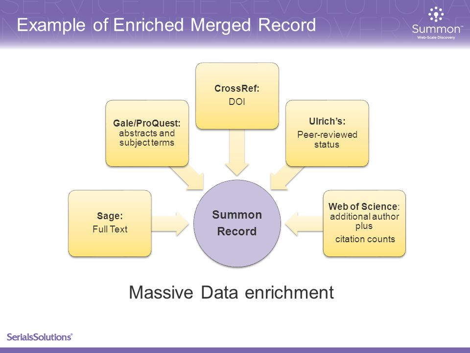Example of Enriched Merged Record Summon Record Sage: Full Text Gale/ProQuest: abstracts and subject terms CrossRef: DOI Ulrichs: Peer-reviewed status Web of Science: additional author plus citation counts Massive Data enrichment