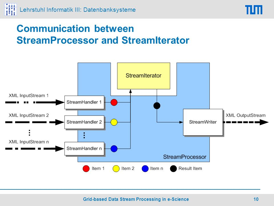 Lehrstuhl Informatik III: Datenbanksysteme 10 Grid-based Data Stream Processing in e-Science Communication between StreamProcessor and StreamIterator