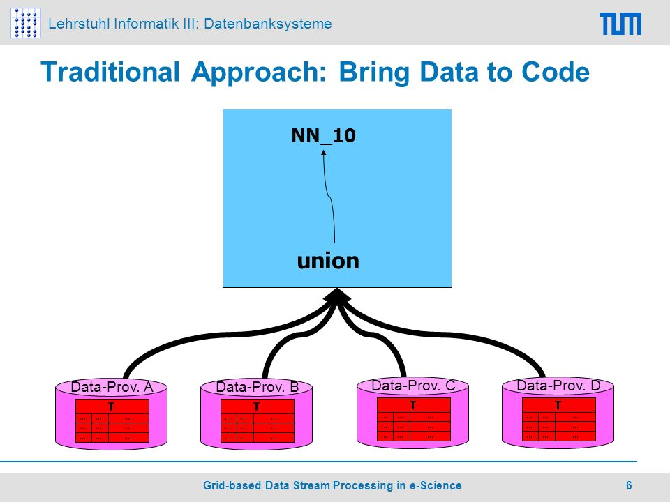 Lehrstuhl Informatik III: Datenbanksysteme 6 Grid-based Data Stream Processing in e-Science Traditional Approach: Bring Data to Code union NN_10 Data-Prov.