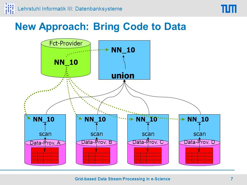Lehrstuhl Informatik III: Datenbanksysteme 7 Grid-based Data Stream Processing in e-Science New Approach: Bring Code to Data Data-Prov.