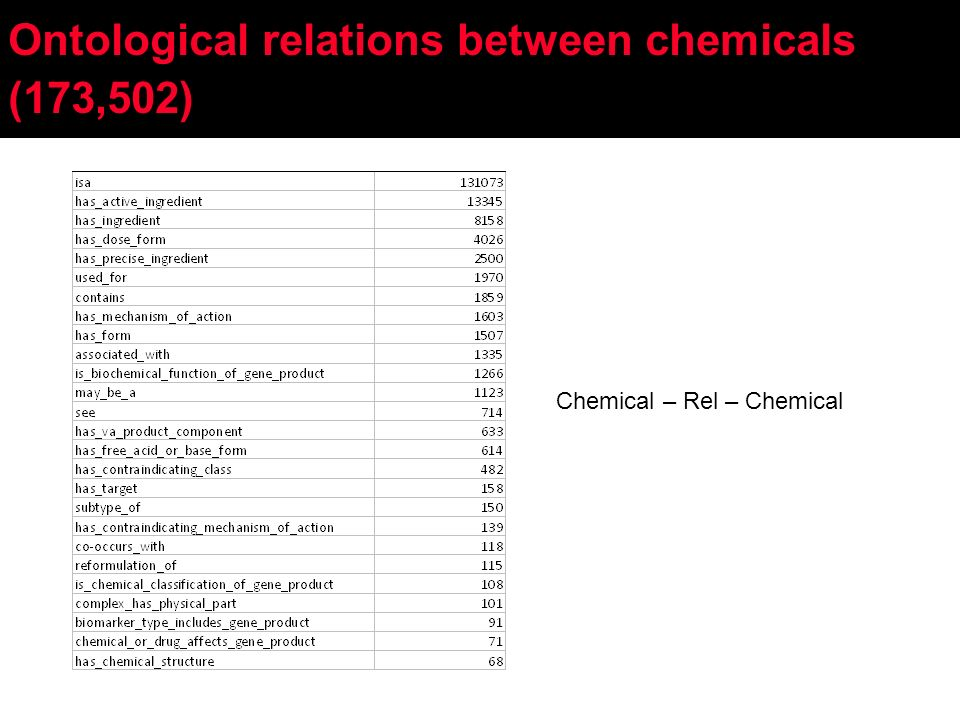 Ontological relations between chemicals (173,502) Chemical – Rel – Chemical