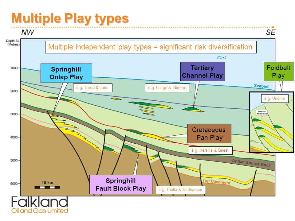 Multiple Play types Cretaceous Fan Play Multiple independent play types = significant risk diversification e.g.