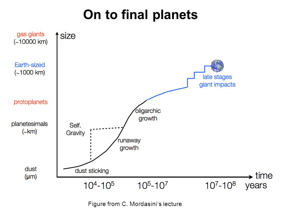 On to final planets Figure from C. Mordasinis lecture