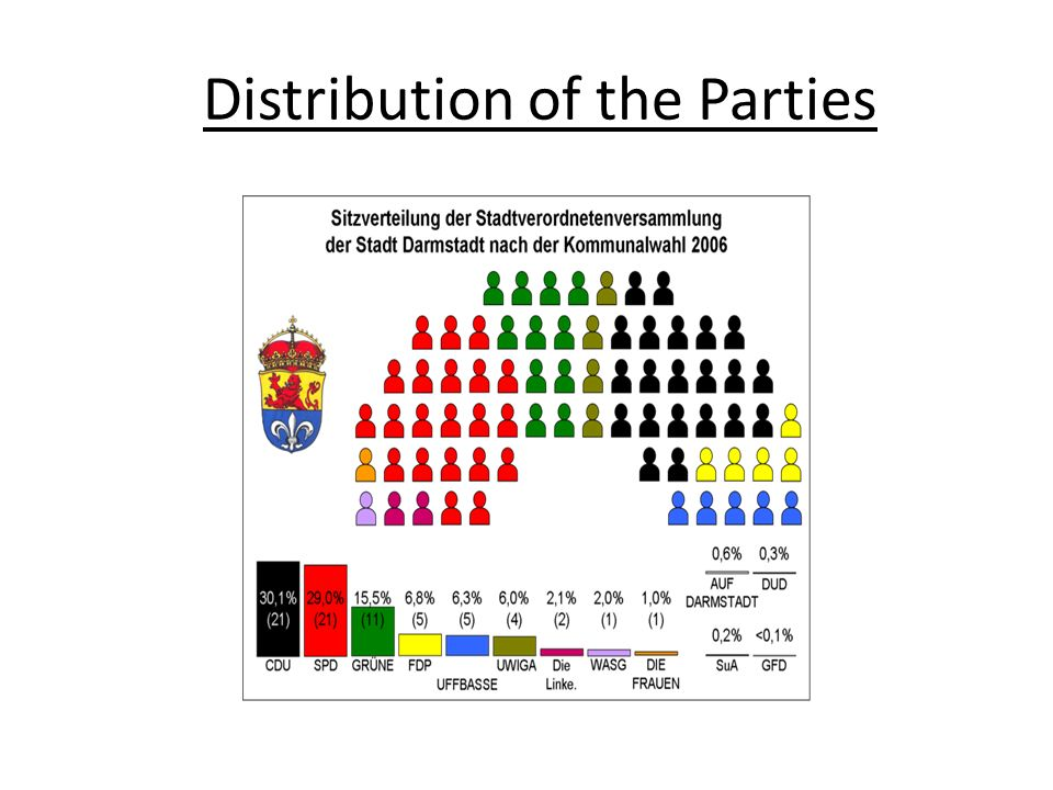 Distribution of the Parties