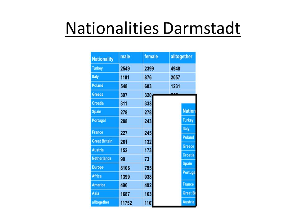 Nationalities Darmstadt