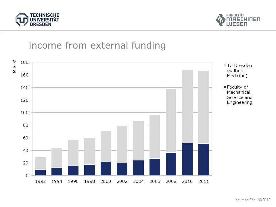 income from external funding last modified 10/2012