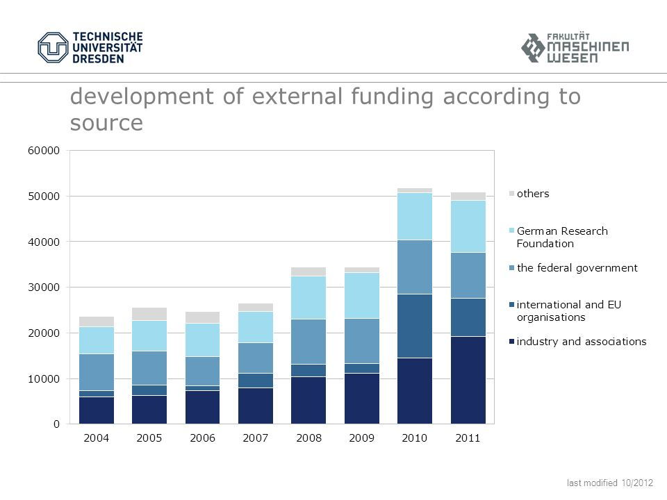 development of external funding according to source last modified 10/2012