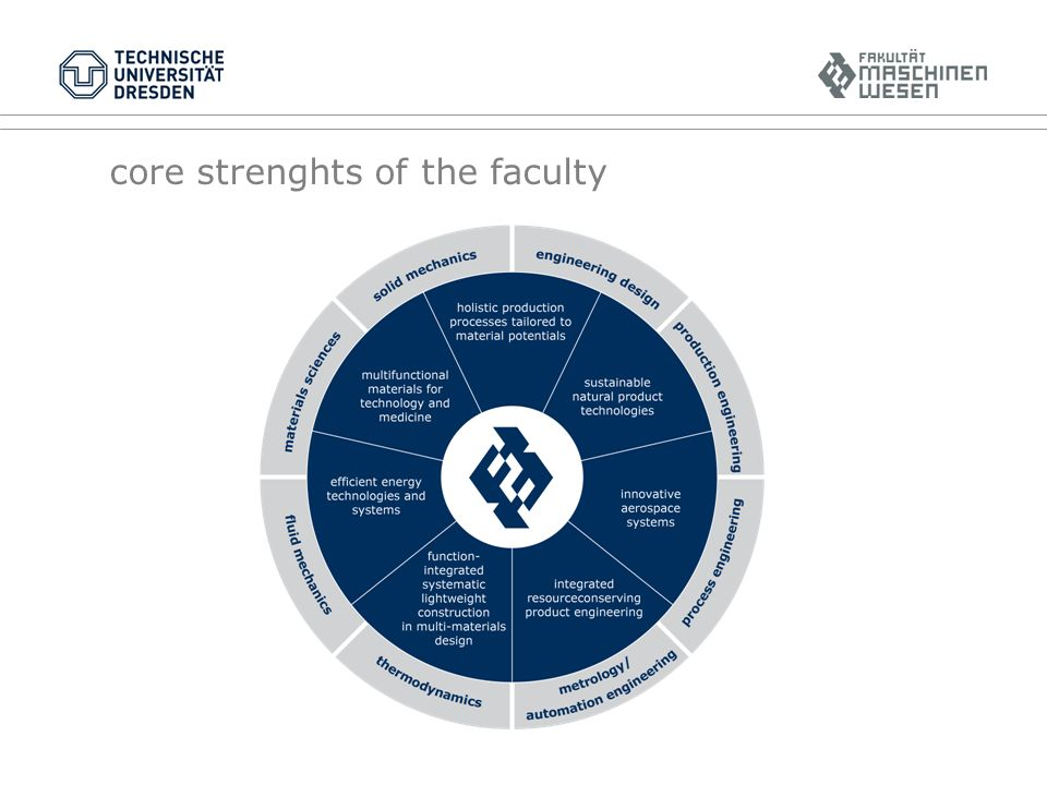 core strenghts of the faculty