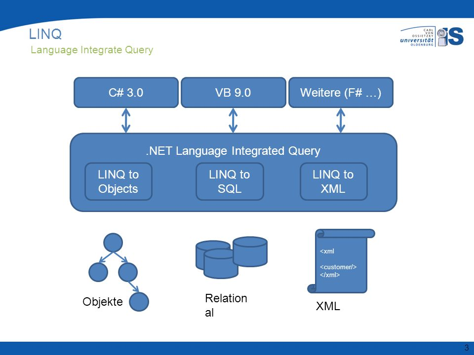 .NET Language Integrated Query 3 LINQ Language Integrate Query LINQ to Objects LINQ to SQL LINQ to XML C# 3.0VB 9.0Weitere (F# …) Relation al Objekte XML