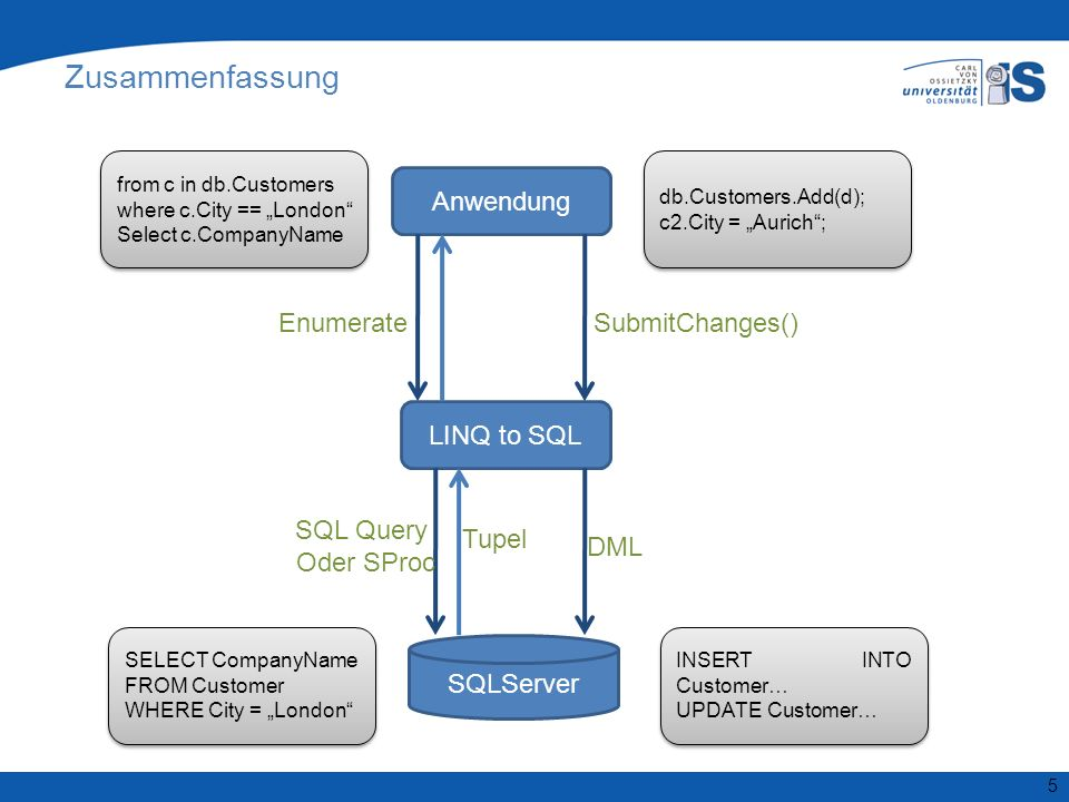 5 Zusammenfassung from c in db.Customers where c.City == London Select c.CompanyName from c in db.Customers where c.City == London Select c.CompanyName Anwendung LINQ to SQL SQLServer Enumerate SQL Query Oder SProc Tupel SELECT CompanyName FROM Customer WHERE City = London SELECT CompanyName FROM Customer WHERE City = London db.Customers.Add(d); c2.City = Aurich; db.Customers.Add(d); c2.City = Aurich; SubmitChanges() DML INSERT INTO Customer… UPDATE Customer… INSERT INTO Customer… UPDATE Customer…