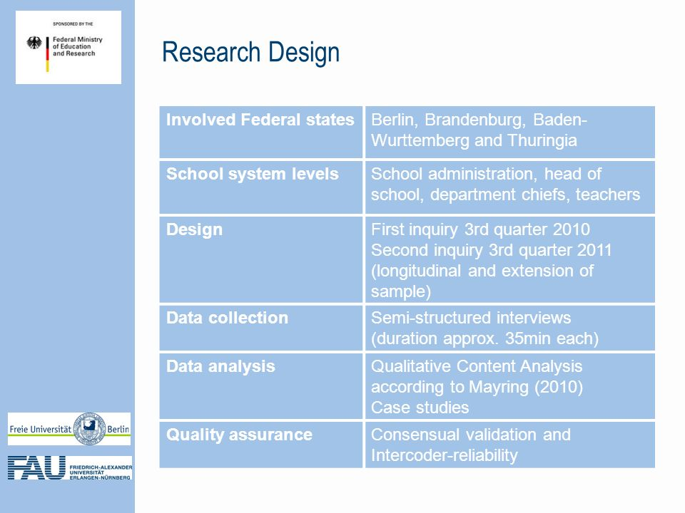 Research Design Involved Federal statesBerlin, Brandenburg, Baden- Wurttemberg and Thuringia School system levelsSchool administration, head of school, department chiefs, teachers DesignFirst inquiry 3rd quarter 2010 Second inquiry 3rd quarter 2011 (longitudinal and extension of sample) Data collectionSemi-structured interviews (duration approx.